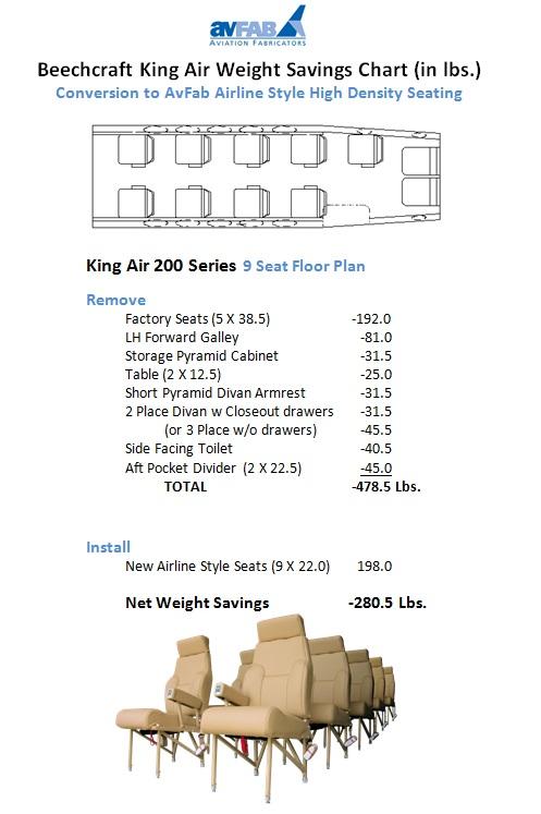 KA200 9 PAX Weight Savings Chart