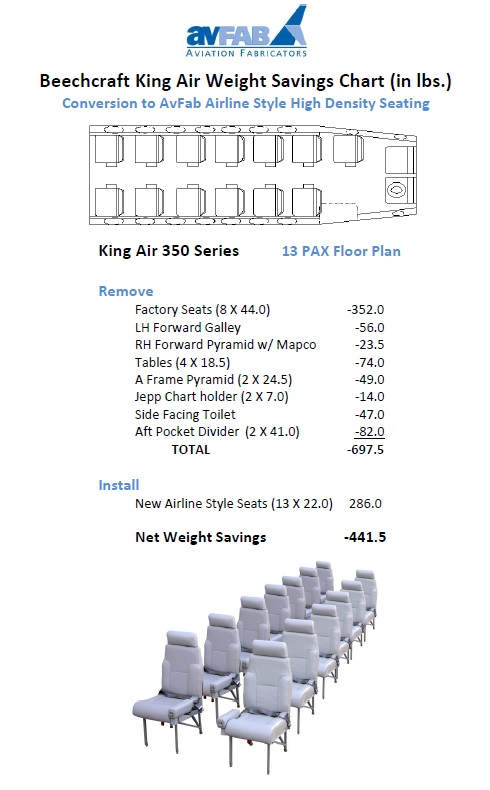 KA350 13 PAX Weight Savings Chart