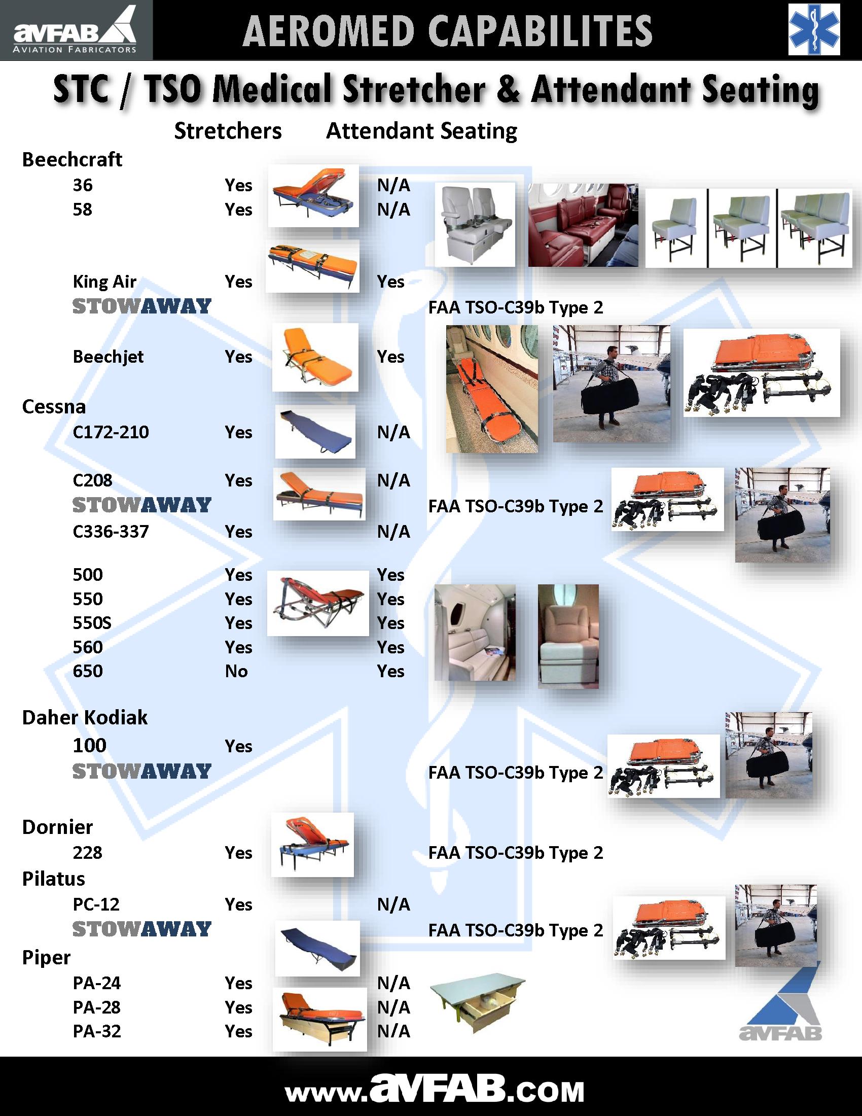 AvFab Aeromed STC & TSO Applications