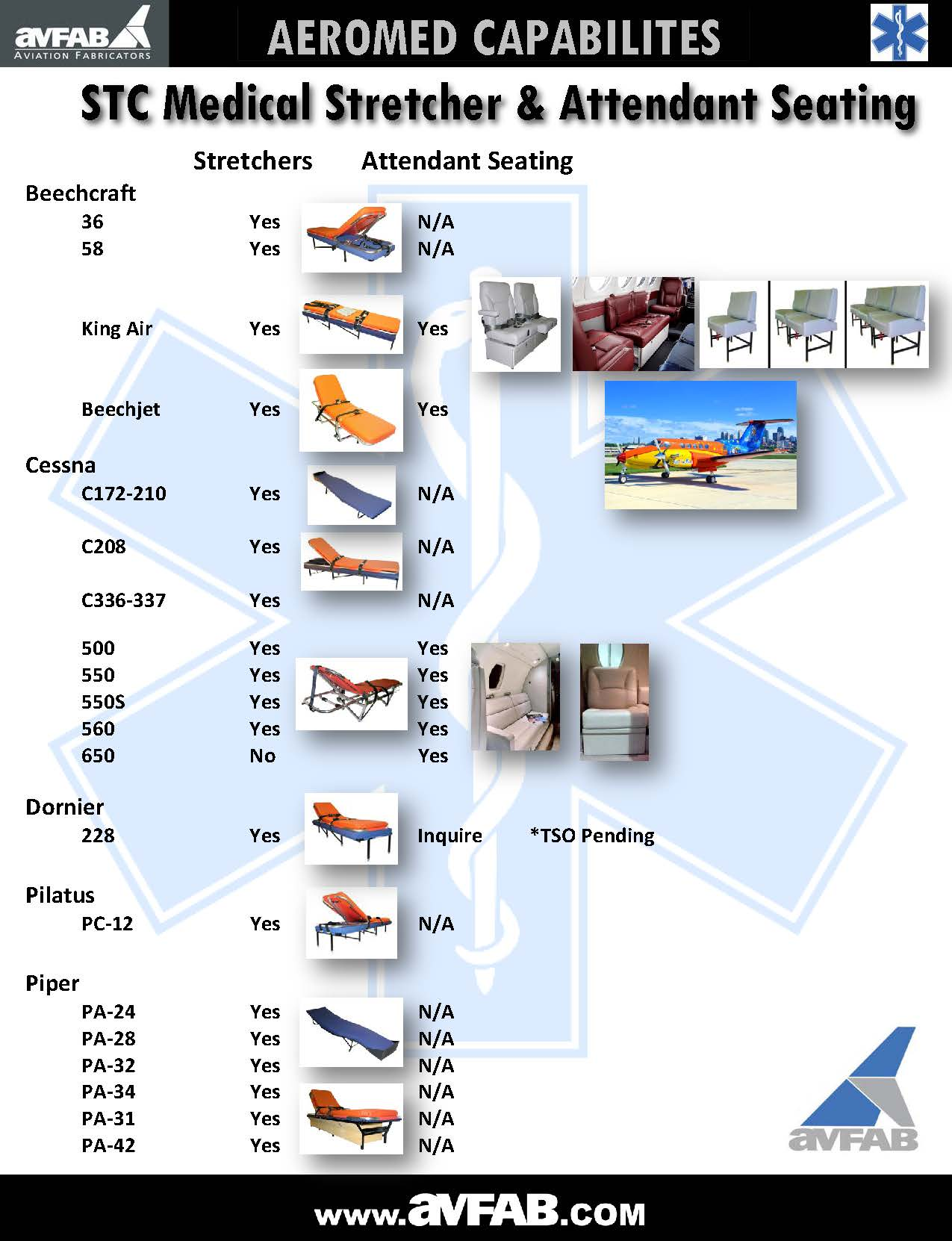 Aeromed Capabilities