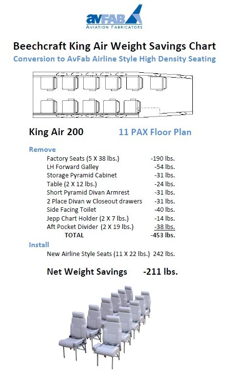 KA200 11 PAX Weight Savings Chart