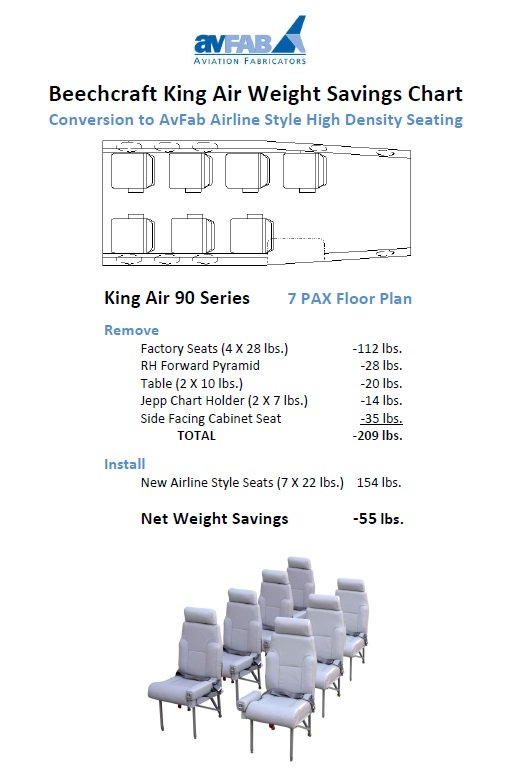 7 Pax Weight Savings Chart