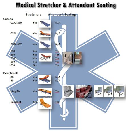 STC Approved Stretchers provides operators with the option of transporting an ill or non-critical patient. The kit was designed as an economical alternative to complete medevac systems. This unit is ideal for those operators who don't need critical care me
